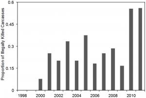 Elephant mortality in Samburu as a result of poaching
